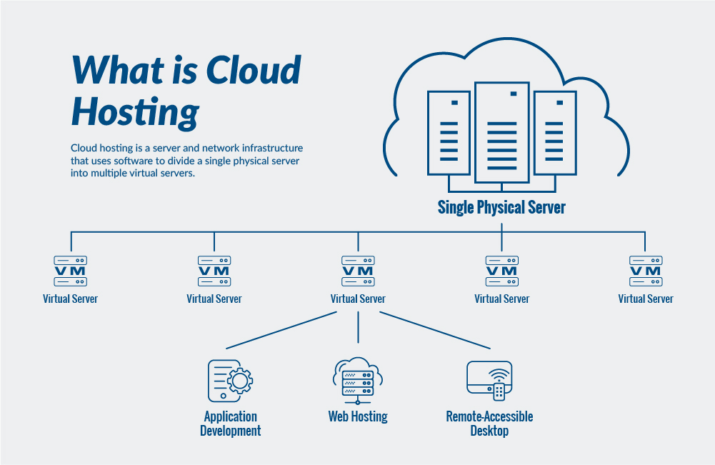 What is Cloud Hosting Info graphic 1